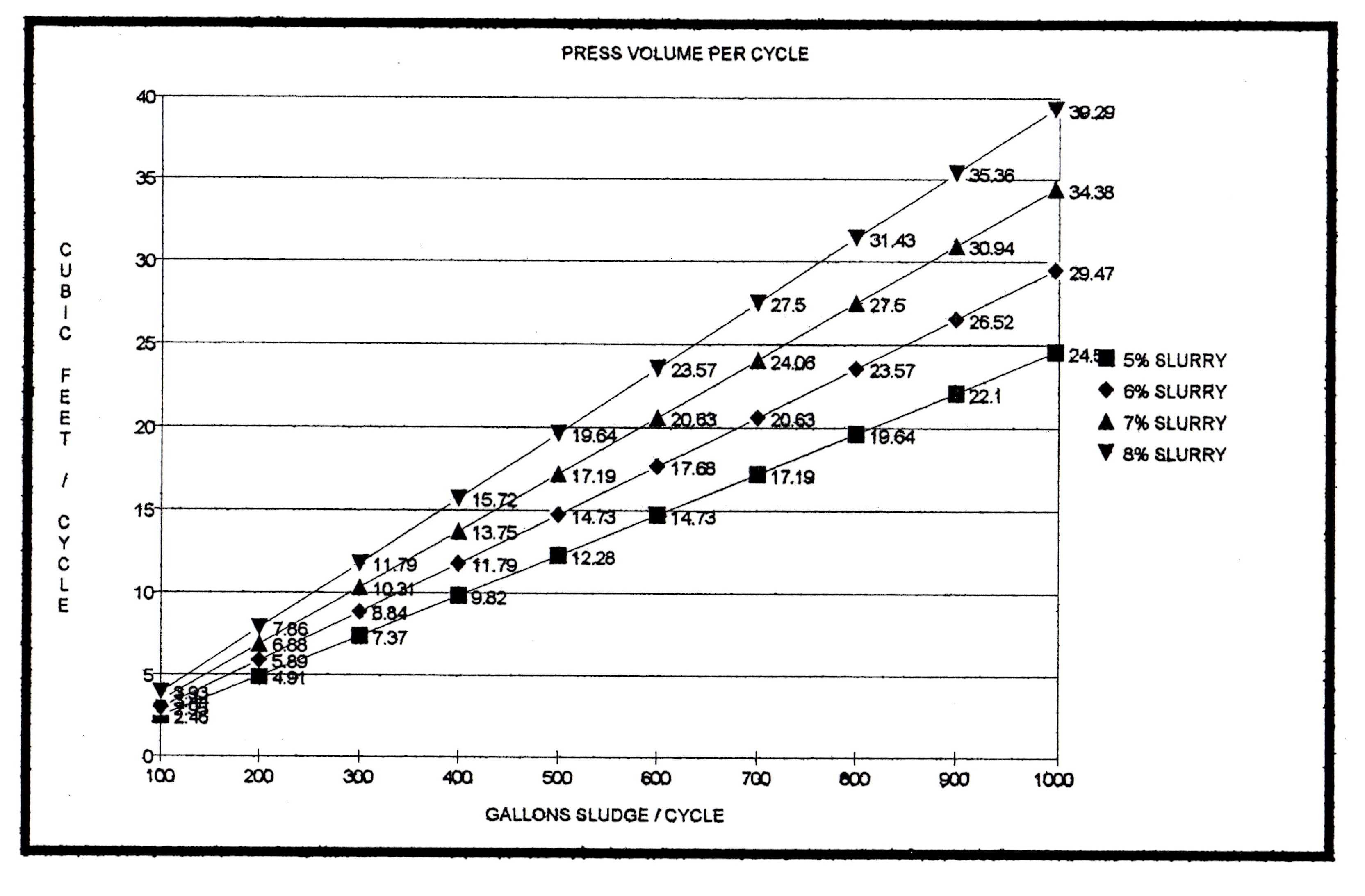 Filter Press Volume per Cycle