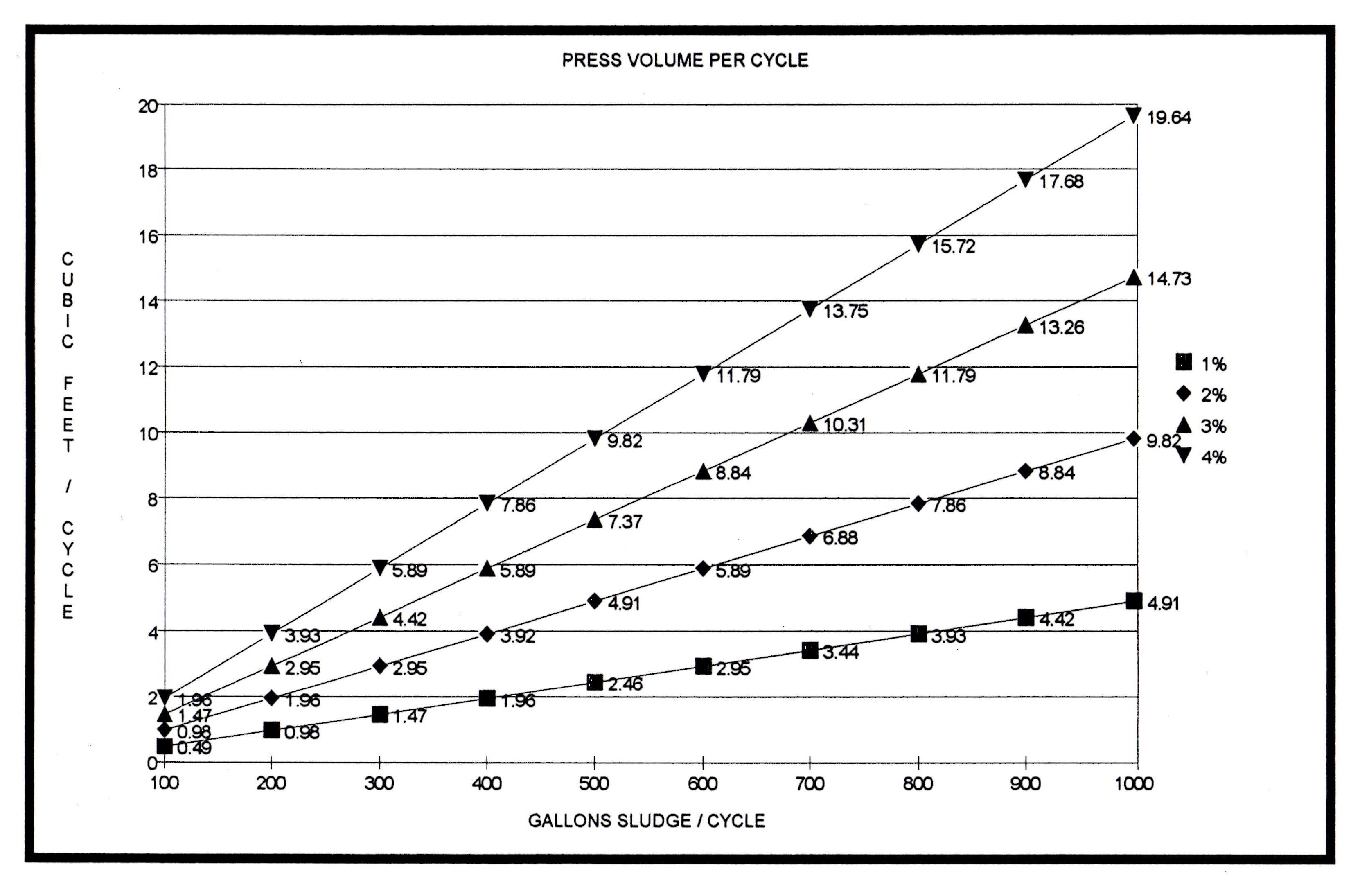 Filter Press Volume per Cycle for Thin Slurries
